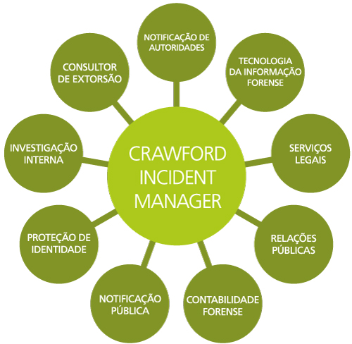 incident-manager